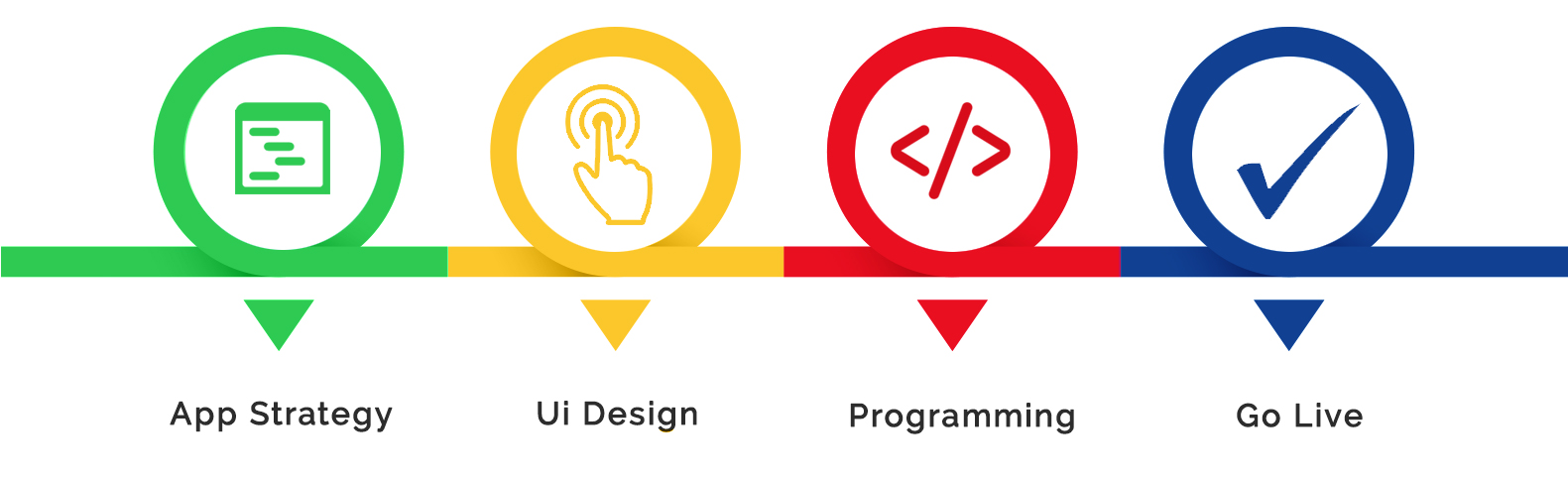 Software Development Services Life Cycle